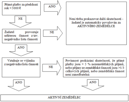 Schéma aktivního zemědělce